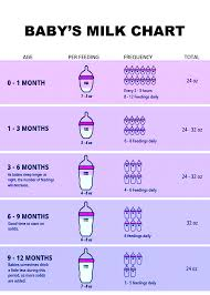 Pin by Brittney Mann on Kids/Babies | Baby facts, Baby milk, Baby life hacks