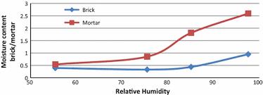 Moisture Content Measurement Of Moisture Content In Solid Brick Walls Using