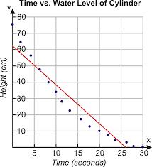 Linear Interpolation and Extrapolation ( Read )   Algebra   CK-12 ...