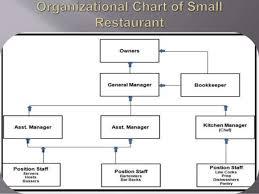 Restaurant Organizational Chart Job Description Food And Beverage Service Department