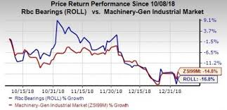 Rbc Stock Price History Chart Heres Why You Should Avoid Rbc Bearings Roll Stock Now