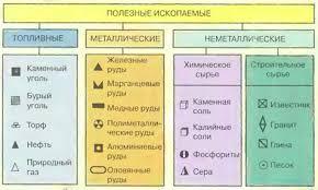 Образование минералов и горных пород магматических осадочных  Классификация полезных ископаемых
