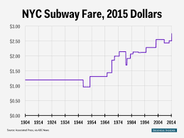 Fare Stock Chart How Much The Price Of The New York City Subway Has Changed