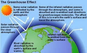 green house effect greenhouse effect egee 401 energy in a changing world
