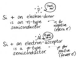 How transistors work illustrated girl writes code silicon plus phosphorus is an n type semiconductor for
