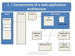 Web Applications Architectures Web Application Architecture Ppt Video Online Download