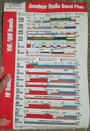 Vintage 1999 New Unused Icom Amateur Radio Band Plan Poster