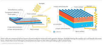 how solar panels work union of concerned scientists Solar Panel Diagram With Explanation the presence of an external circuit, however, provides the necessary path for electrons in the n type layer to travel to the p type layer How Do Solar Panels Work