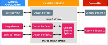 Single Producer Multiple Consumer Camera Buffer Transport