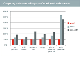 Chart On Renewable And Nonrenewable Resources Life Cycle Assessment Of Wood And Non Renewable Resources