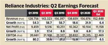Ril Ril May Post 17 Rise In Q2 Net On Consumer Uptick