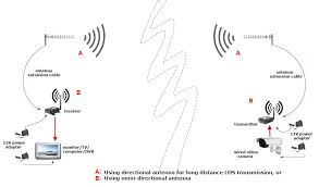 wireless av transmitter for long range transmission 1 2ghz 700mw this