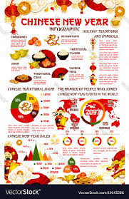 Chinese Lunar Chart 2015 Chinese New Year Infographic With Graph And Chart