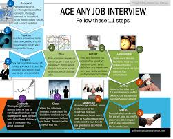 11 Steps To Ace Any Job Interview Catherine S Career