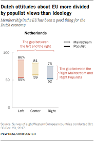 Western European Populism And The Political Landscape 5