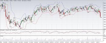 Mind The Markets Spi200 Gold Etf