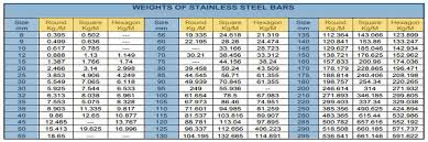 Round Bar Steel Weight Chart Ss 316 Round Bar Astm A276 Aisi 316 Stainless Steel Round
