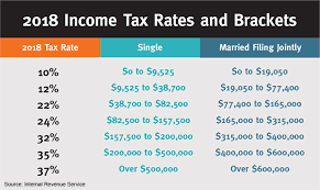 the charts below show 2018 versus 2017 tax rates and ine brackets for single filerarried couples filing jointly additional ine tax rates and
