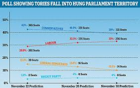 New Poll Slashes Boris Johnsons Lead By Half In Just A Week