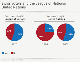 From The League To The Un Ending Swiss Isolationism Swi