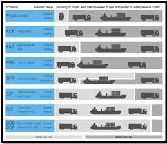 12 Timeless Incoterms Chart Of Responsibility 2019