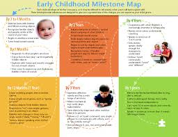 Speech And Language Development Chart Early Speech And Language Development Milestones Lessons