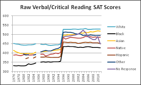 The Unsilenced Science Racial Amplitudes Of Scholastic Aptitude