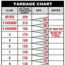 Yardage Chart Ralph Maltby