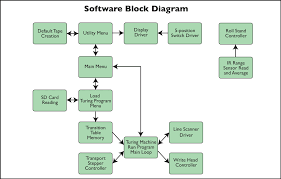 car wiring diagram program car image wiring diagram block diagram maker block image wiring diagram on car wiring diagram program