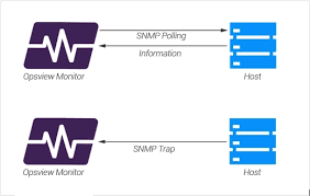 What Is Snmp Snmp Traps