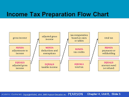 Taxable Income Chart 2015 Copyright 2015 2011 2008 Pearson Education Inc Chapter