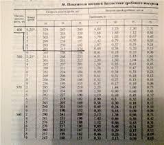 Порох сунар 35 в бинарном заряде