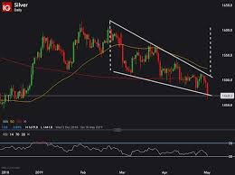 Silver Breaks Below Falling Wedge Fakeout Or Lower Lows To