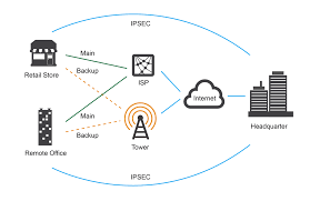 bipac 4500nz 4g lte sim embedded wireless n vpn auto failover this failover and failback are imperative for business customers who need a reliable vpn redundancy solution seamless connectivity