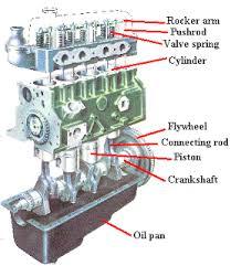 chevrolet engine diagram wirdig automotive area label diagram of diesel engine