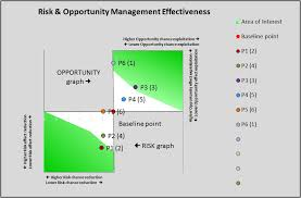 Research Proposal For Risk Management - Writework