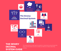 File The Dewey Decimal System Chart Png Wikimedia Commons