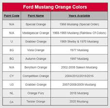 Mustang Injector Chart Ford Fuel Injector Color Code Wiring Diagrams