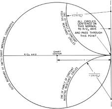 Chapter 3 Smith Chart Construction Engineering360