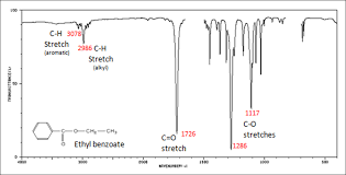 12 8 Infrared Spectra Of Some Common Functional Groups