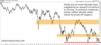 20 Year Yields And Dow Jones Chart Suggest The Next Stock