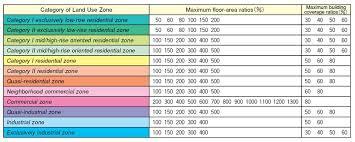 Rajuk Far Chart Floor Area Ratio Far And Building Coverage Ratio Bcr In