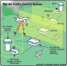 Air Traffic Control System Chart Air Traffic Control