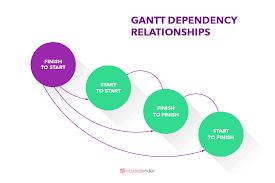 Create A Free Online Gantt Chart Studiobinders Gantt