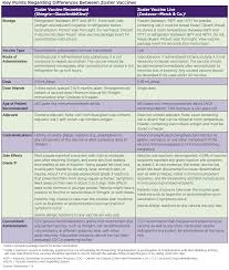 Contraindications To Vaccines Chart Focus On Herpes Zoster American Pharmacists Association