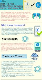 What Is Xamarin The Ionic And Xamarin Are The Web Based Technology Used For Mobile