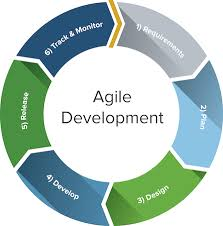 software development methodology when to choose agile software development methodology lutwama