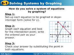 solving systems by graphing worksheet 6 1