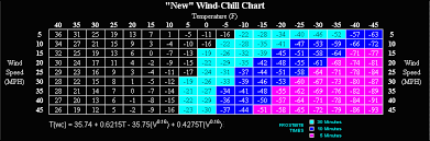 Wind Chill Chart Degrees Celsius Golden Gate Weather Services Wind Chill New And Old