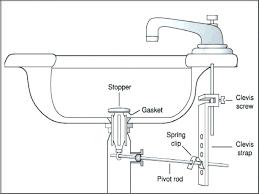 sink drain gasket play kitchen sink faucet beautiful kitchen sink drain gasket new how to repair